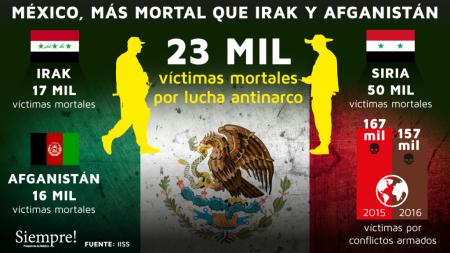 mexico-mas-mortal-que-irak-y-afganistan-1024x576